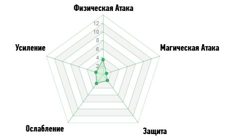Диаграмма Скрытность ArcheAge