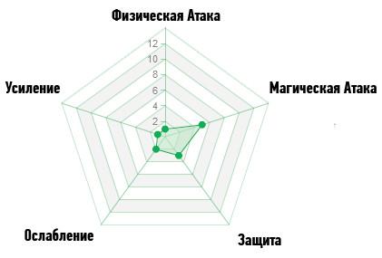 Диаграмма волшебство
