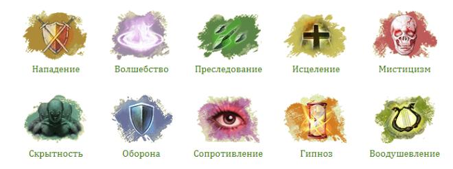 Классы в игре ArcheAge