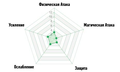 Диаграмма Атака ArcheAge