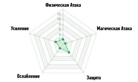 Диаграмма Оборона ArcheAge