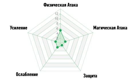 Диаграмма преследование Archeage