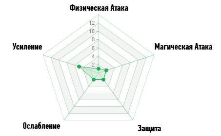 Диаграмма воодушевления ArcheAge