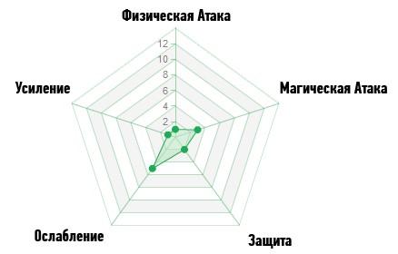 Диаграмма Гипноз ArcheAge