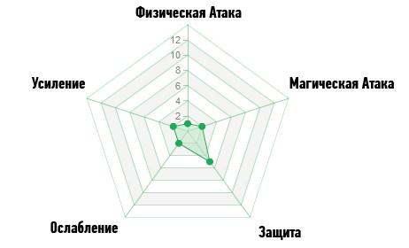 Диаграмма Исцеление ArcheAge